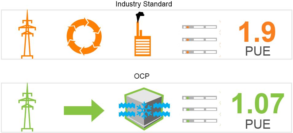 ocp solutions OCP Solutions OCP PUE 1