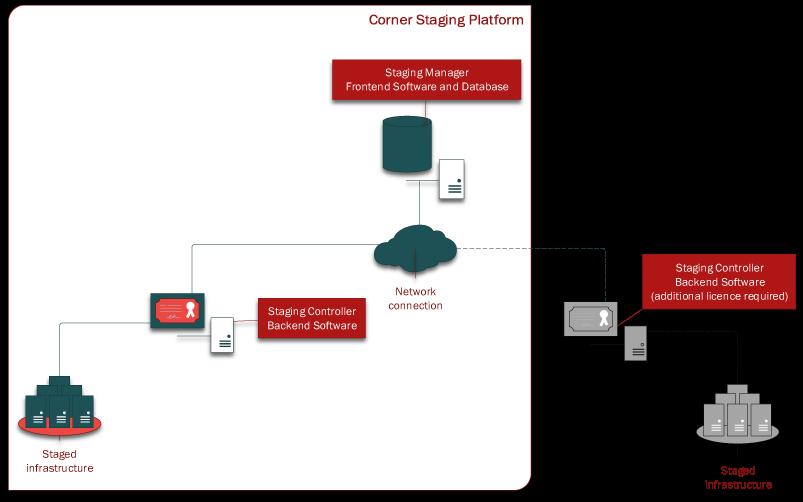 data center test system Data Center Test System DCTS v3 1